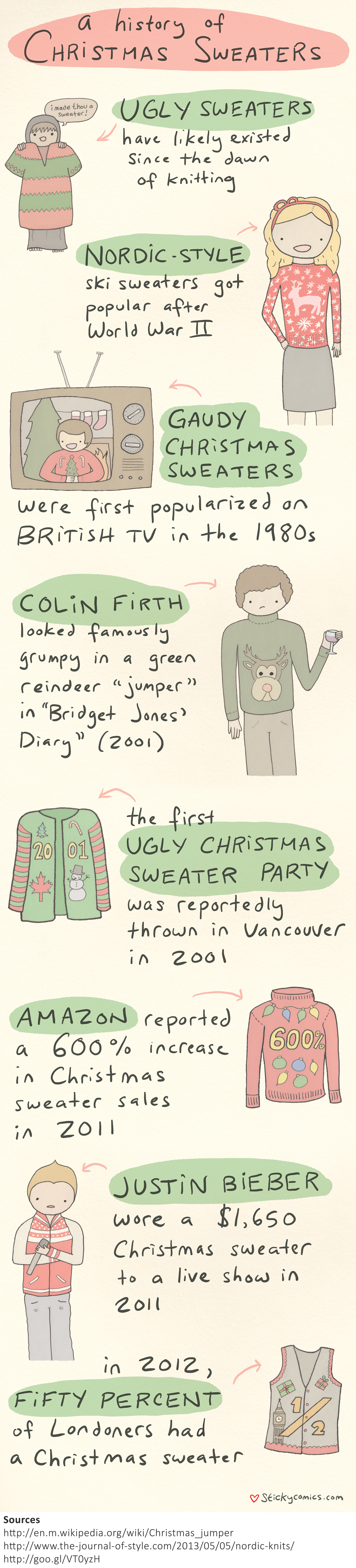 HIstory of Ugly Christmas Sweaters