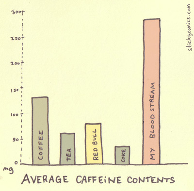 average caffeine contents