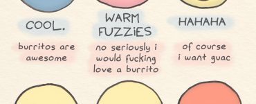 Facebook Reactions to a Burrito: Like button: COOL. Burritos are awesome. Love button: WARM FUZZIES. No seriously I would love a fucking burrito. Laugh button: HAHAHA. Of course I want guac. Wow button: WHOA! I ate the whole thing. Sad button: BUMMER. I can't possibly eat a second burrito. Angry button: DAMMIT. Now I have to go to the fucking gym.