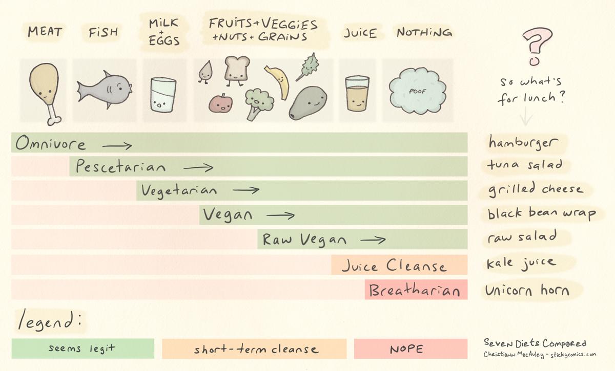 seven-diets-compared